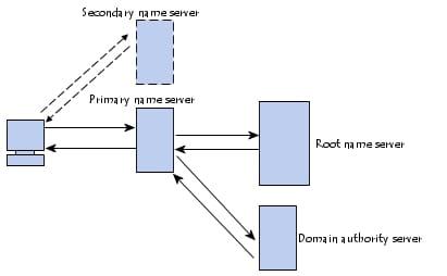 Domain name resolution procedures
