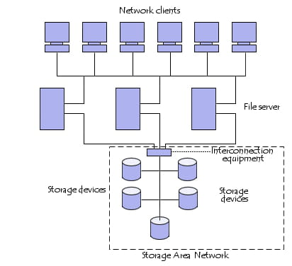 Schematic Representation of a SAN