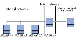 NAT gateway