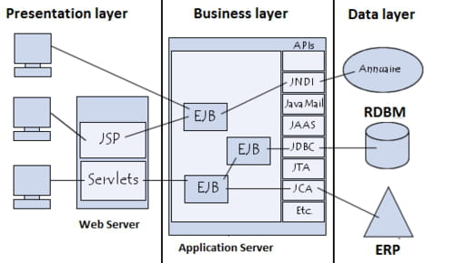 Windows Network Architecture and the OSI Model
