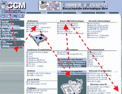Webpage Visual Path
