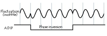 ADIP - Address In Pre-groove