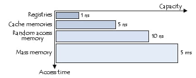 Access time and capacity of the different types of memory