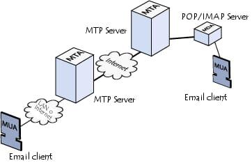Schematic diagram of MTA-MDA-MUA