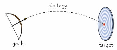 Strategy, Target and Goals