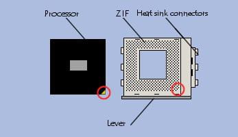 Installing a processor on a ZIF socket