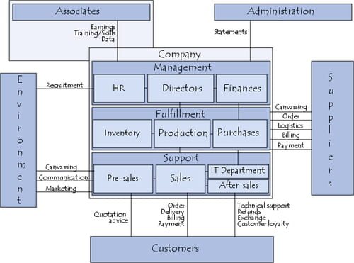 Functions and relationships of the company
