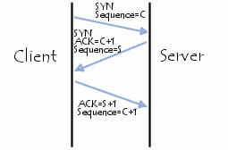 TCP/SYN flooding