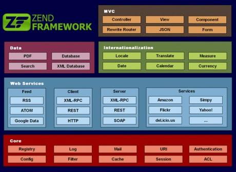 zend framework download