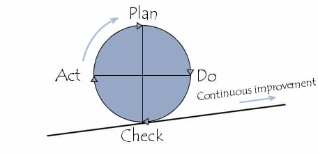 Deming Cycle - Plan, Do, Act, Check