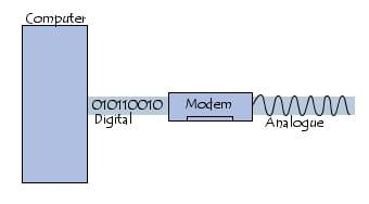 Modem: modulation - demodulation
