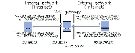 Principle of network address translation