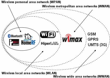 WPAN, WLAN, WMAN and WWAN