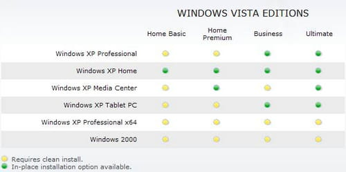 Windows vista to 7 professional upgrade.